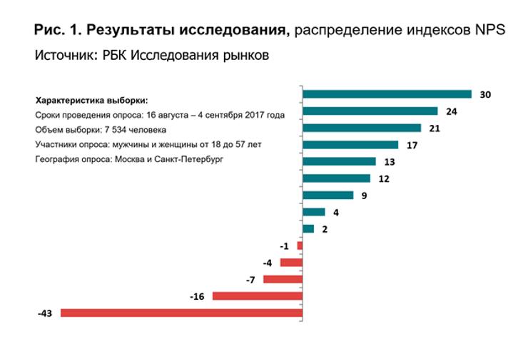 Сколько всего фитнес клубов в москве клуб глобус москва отзывы