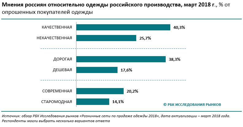 83f48da311c Стоит ли российским брендам скрывать свое происхождение     РБК Магазин  исследований