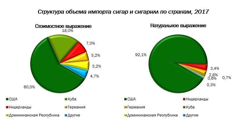 Экспорт и импорт табачных изделий сигареты купить вирджиния