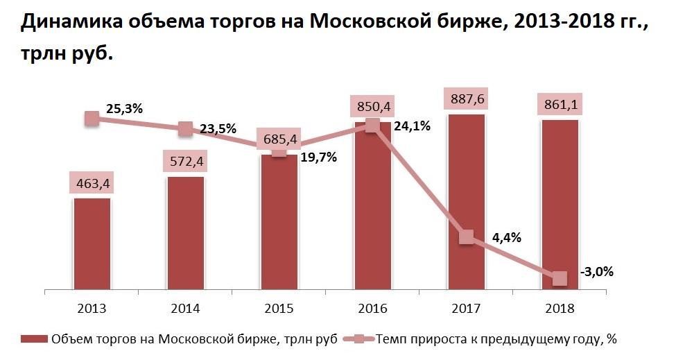 Объемы торгов на московской бирже 2019 майнинг биткоинов иркутск
