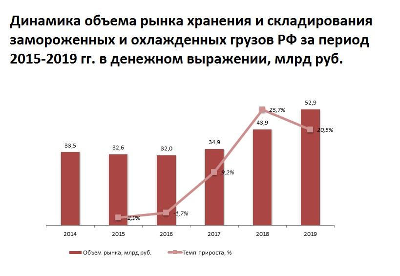 Анализ рынка элеваторов россии магазин запчастей на элеваторе