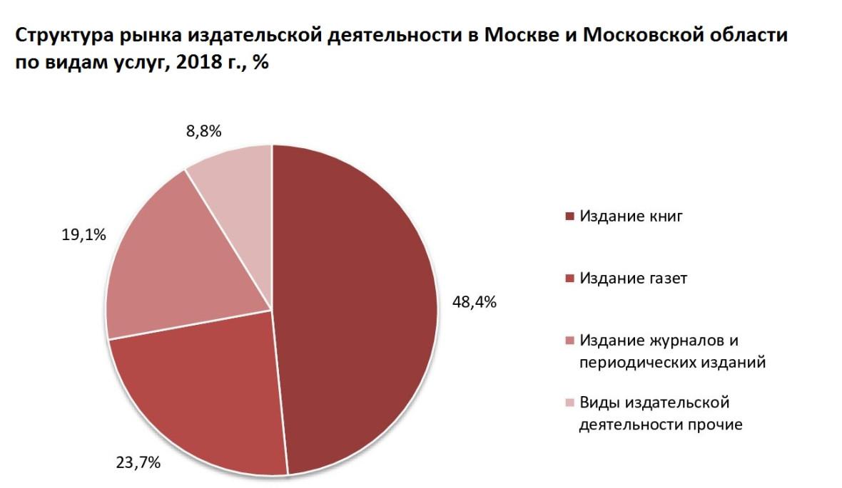 Большую часть рынка издательской деятельности в Москве и Московской области занимает издание книг