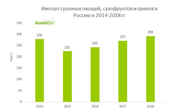 За 2014-2018 гг объем импорта сушеных овощей, грибов, сухофруктов и орехов в Россию вырос на 5,1%: с 279 до 293 тыс т.