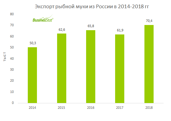 С 2014 г по 2018 г объем экспорта рыбной муки из России вырос на 40%: с 50 до 70 тыс т.