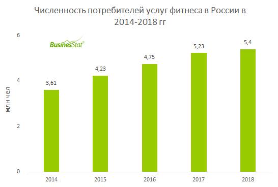 Оборот российского рынка фитнес-услуг за 2014-2018 гг вырос почти в 2 раза: с 31,5 млрд руб до 61,3 млрд руб.