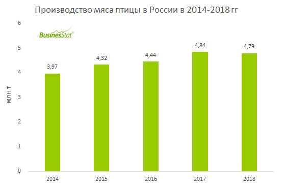 За 2014-2018 гг производство мяса птицы в России выросло на 20,8% до 4,79 млн т.