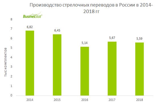 В 2014-2018 гг производство стрелочных переводов в России снизилось на 18%: с 6,82 до 5,59 тыс комплектов.
