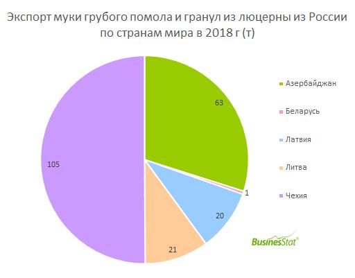 По итогам 2018 года объем чистого экспорта муки грубого помола и гранул из люцерны составил 146 т.