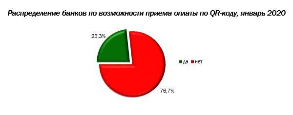 Российские банки продолжают внедрять нововведения на рынке торгового эквайринга