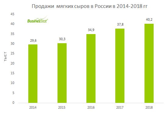 С 2014 г по 2018 г продажи мягких сыров в России выросли на 36%: с 30 тыс т до 40 тыс т.