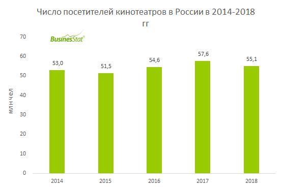 В 2018 г численность посетителей кинотеатров в России сократилась на 4,5% до 55,1 млн чел.