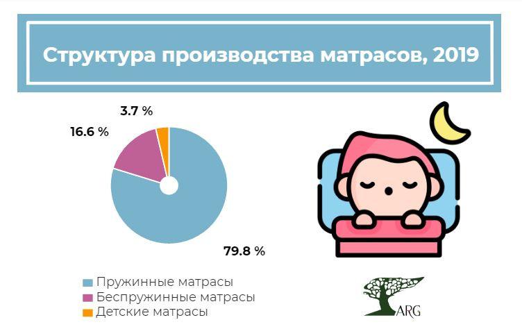 Производство матрасов в России в 2019 году выросло на 22%, а текущий год может показать еще более заметный результат