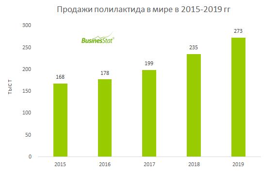 За 2015-2019 гг продажи полилактида в мире выросли на 63%: со 168 до 273 тыс т.