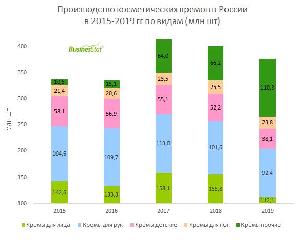 В 2019 г выпуск косметических кремов в России увеличился относительно 2015 г на 11,7% и достиг 377 млн шт.