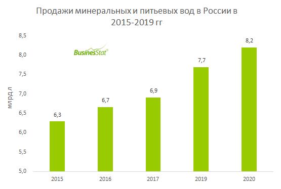 За 2015-2019 гг продажи минеральных и питьевых вод в России выросли на 30%: с 6,29 до 8,20 млрд л.