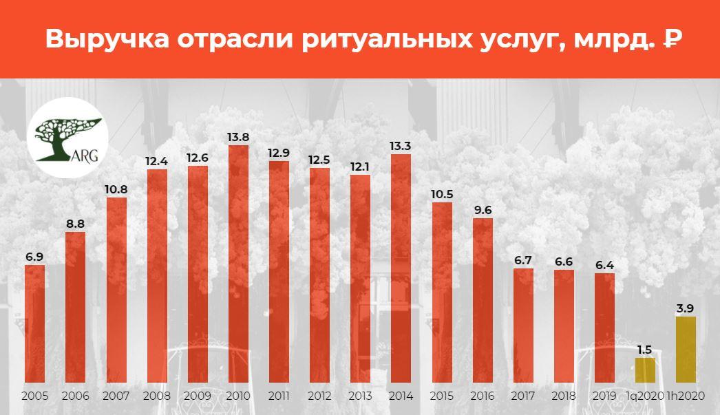 Выручка предприятий похоронной отрасли во втором квартале 2020 года подскочила на 45%