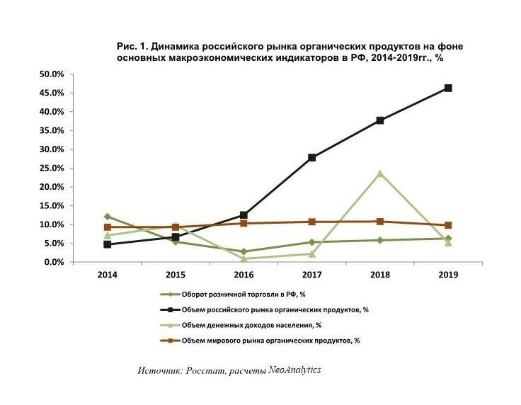 Анализ российского рынка органических продуктов: итоги 2019 г., прогноз до 2022 г.