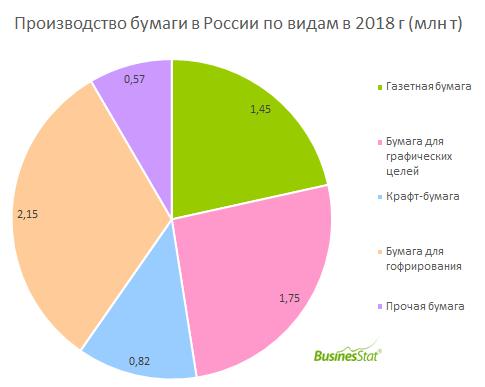 В 2014-2018 гг объем производства бумаги в России вырос на 10,1%: с 5,32 до 5,85 млн т.