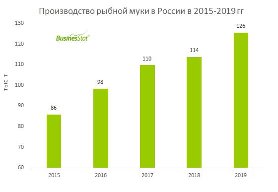 За 2015-2019 гг производство рыбной муки в России выросло на 46% и достигло 126 тыс т.