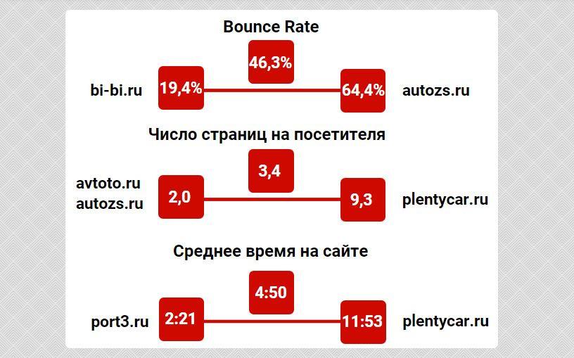 Покупатели автозапчастей и автотоваров проводят в интернет-магазине, в среднем, не более 5 минут