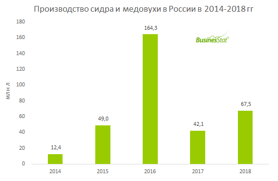 С 2014 г по 2016 г производство сидра и медовухи в России выросло в 13 раз: с 12,4 млн л до 67,5 млн л.