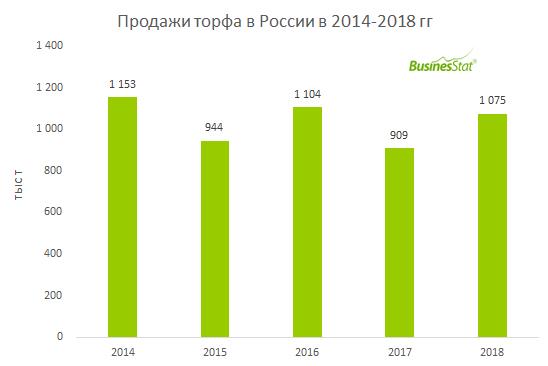 С 2014 по 2018 гг продажи торфа в России упали на 6,8%: с 1,15 до 1,08 млн т.