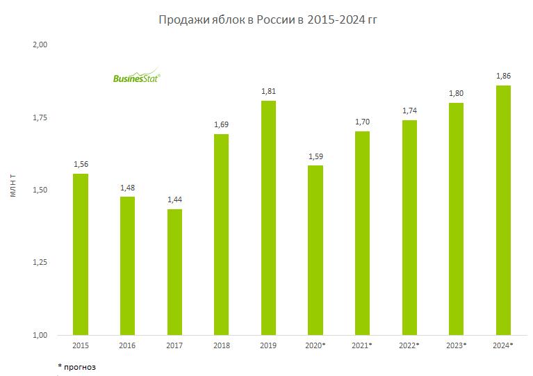 За 2015-2019 гг продажи яблок в России увеличились на 16,2%: с 1,56 до 1,81 млн т.