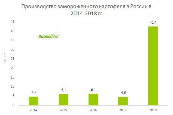 В 2014-2018 гг производство замороженного картофеля в России выросло в 9 раз: с 4,7 тыс т до 42,4 тыс т.