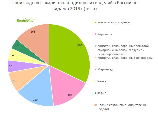 За 2015-2019 гг производство сахаристых кондитерских изделий в России увеличилось на 15,7%: с 0,99 до 1,15 млн т.