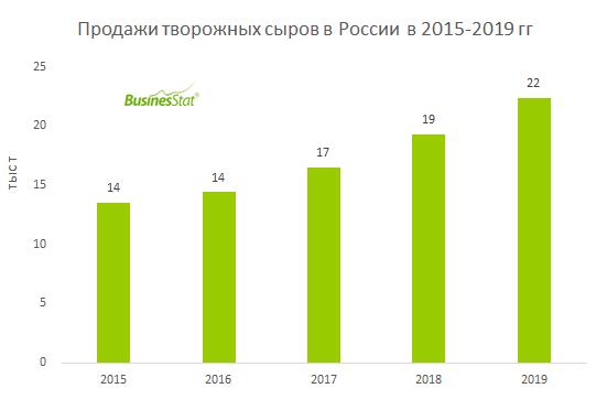 С 2015 г по 2019 г продажи творожных сыров в России выросли на 65,3%: с 13,5 до 22,4 тыс т.