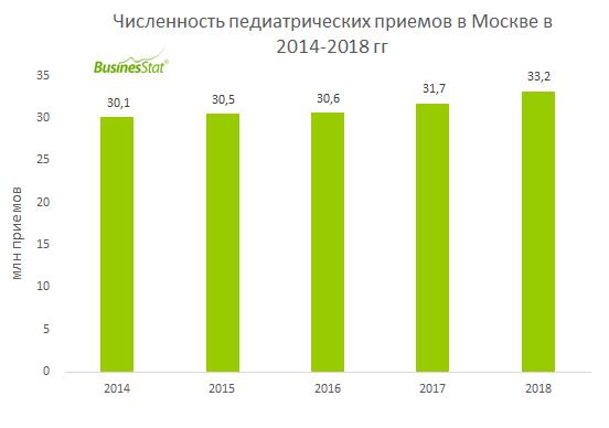 В 2018 г объем рынка педиатрии в Москве вырос на 4,8% и достиг 33,2 млн приемов.