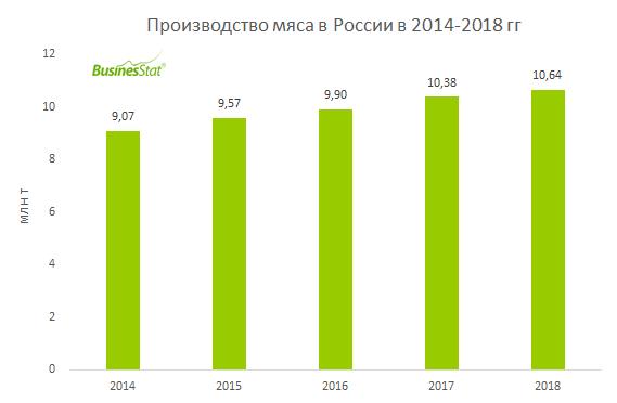 За 2014-2018 гг производство мяса в России выросло на 17,3% и достигло 10,64 млн т.