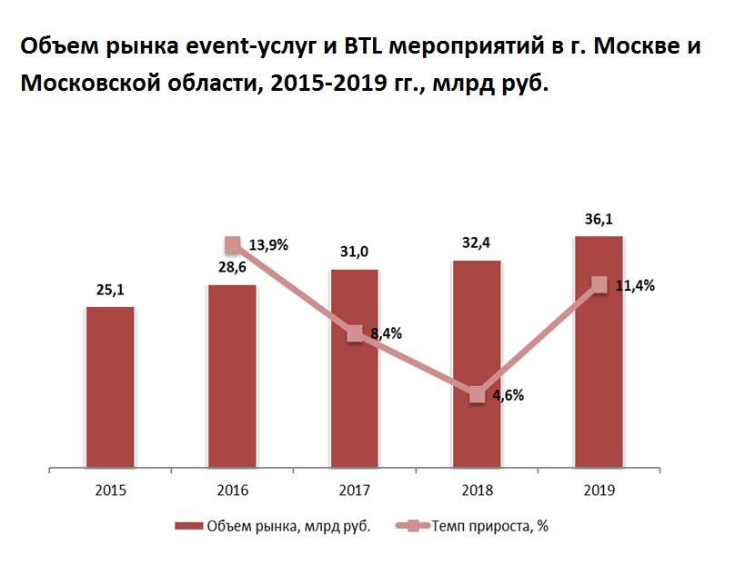Объем рынка event-услуг и BTL мероприятий в г. Москве и Московской области превысил 36 млрд руб.