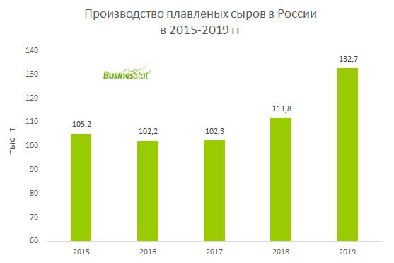 В 2015-2019 гг производство плавленых сыров в России выросло на 26%: со 105 до 133 тыс т.