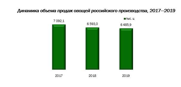 Продажи овощей российского производства снизились на 1,6% по итогам 2019 года