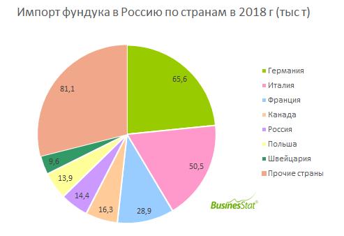 В 2014-2018 гг импорт фундука в мире вырос на 17,8%: с 238 тыс т до 280 тыс т.