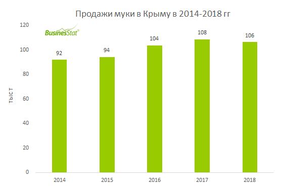 В 2014-2018 гг продажи муки в Крыму выросли на 16%: с 92 до 106 тыс т.