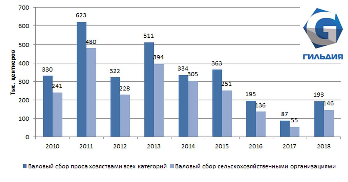 Сбор проса в Сибирском федеральном округе увеличился более чем в 2 раза