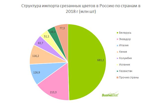 За 2014-2018 гг импорт срезанных цветов в Россию вырос на 3,3%: с 1,34 до 1,38 млрд шт.