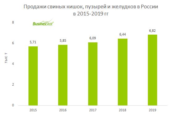 За 2015-2019 гг продажи свиных кишок, пузырей и желудков в России выросли на 19,4% и достигли 6,82 тыс т.