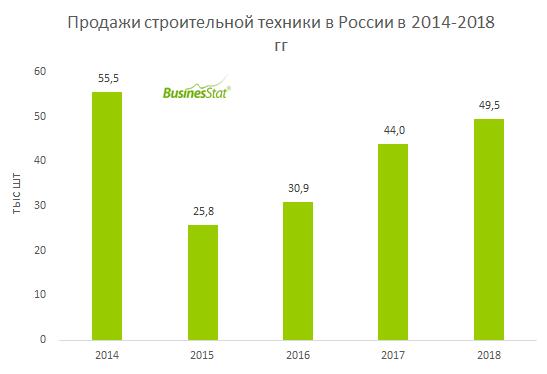 С 2014 по 2018 гг продажи строительной техники в России снизились на 10,7%: с 55,5 до 49,5 тыс шт.