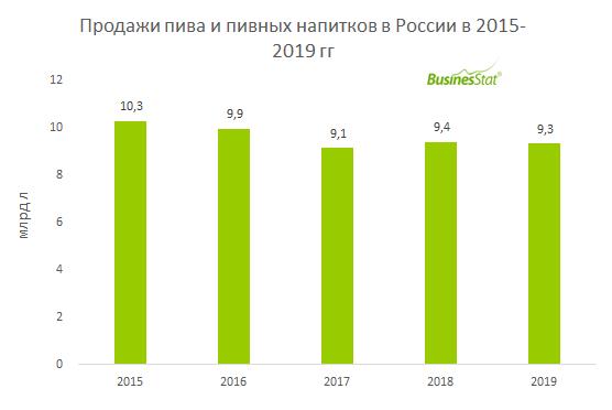 Продажи пива и пивных напитков в России за 2015-2019 гг снизилтсь на 9,4%: с 10,28 до 9,32 млрд л.