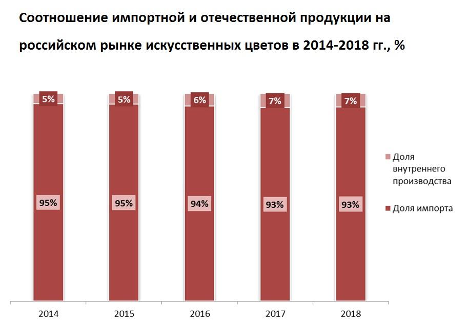 Об особенностях рынка искусственных цветов в России
