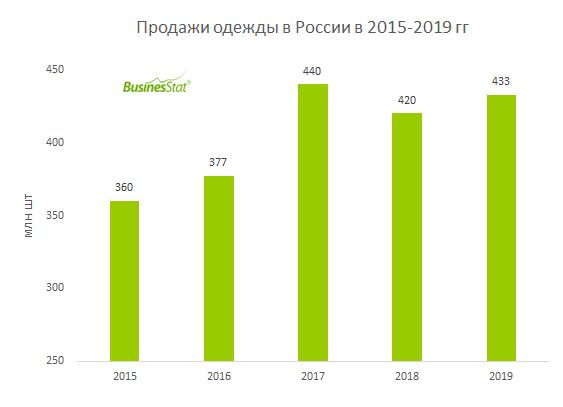 В 2019 г продажи одежды в России составили 433 млн шт, превысив значение 2015 г на 20%.