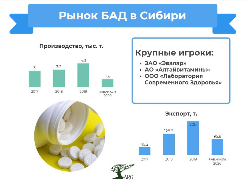 На Сибирь приходится около половины производства и экспорта БАДов