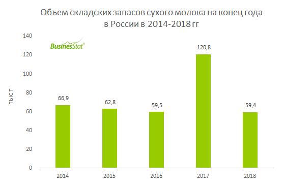 В 2018 г продажи сухого молока в России снизились на 3,2% до 304,5 тыс т.