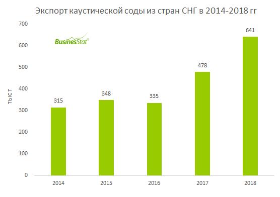 В 2018 г стран СНГ экспортировали 641 тыс т каустической соды - в 2 раза больше, чем 2014 г.
