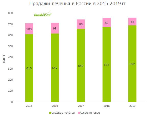 В 2015-2019 гг продажи печенья в России увеличились на 7,1%: с 710 до 760 тыс т.