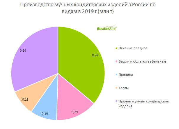 С 2015 по 2019 гг производство мучных кондитерских изделий в России выросло на 11%: с 1,85 до 2,05 млн т.