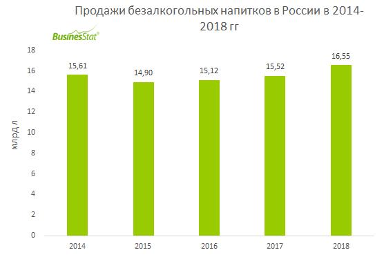 В 2014-2018 гг продажи безалкогольных напитков в России выросли на 6%: с 15,6 млрд л до 16,5 млрд л.